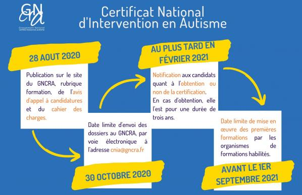 Appel à candidature Certificat National d'Intervention en Autisme